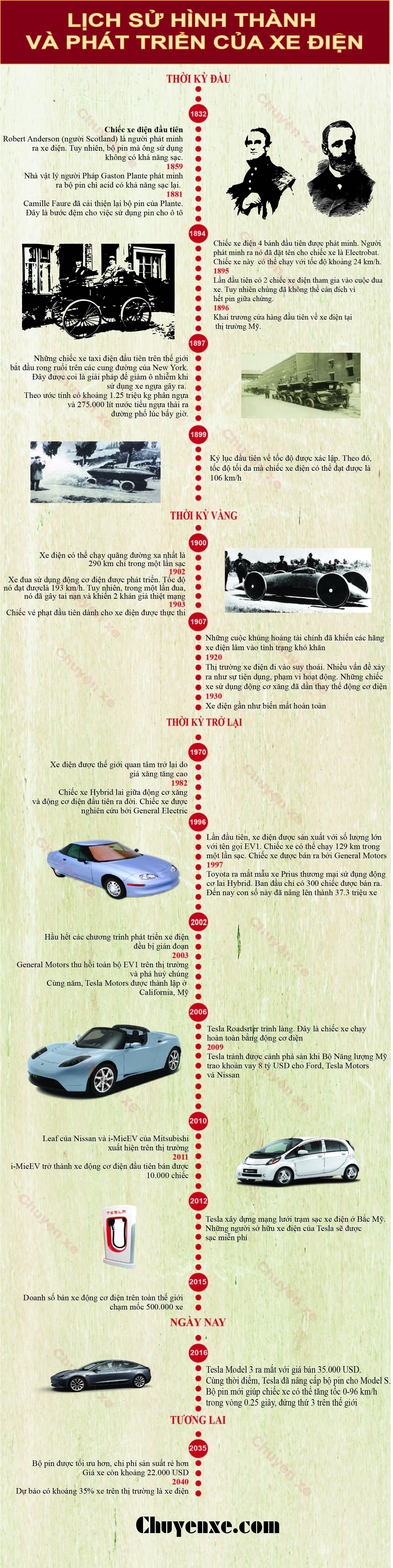 [Infographic] Lịch sử ra đời của xe điện