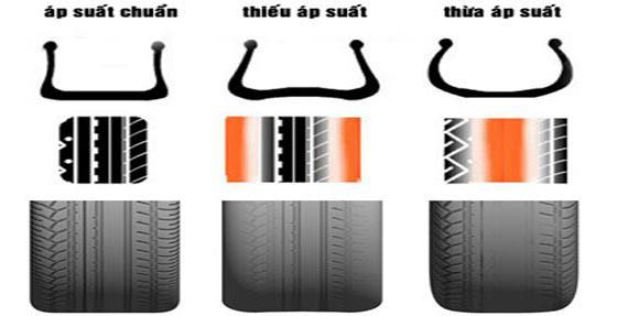 Luôn bơm căng lốp xe
