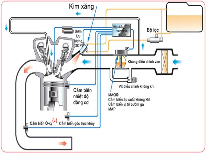 Nguyên lý hoạt động của hệ thống kim phun xăng