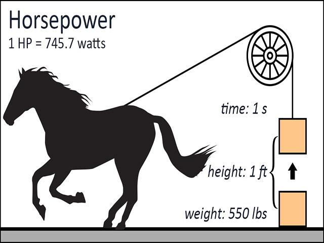 Ví dụ về mã lực (HorsePower)
