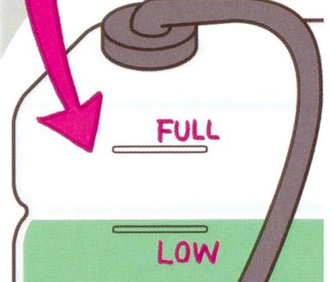 Hai mức đo lưu lượng nước làm mát trên xe máy