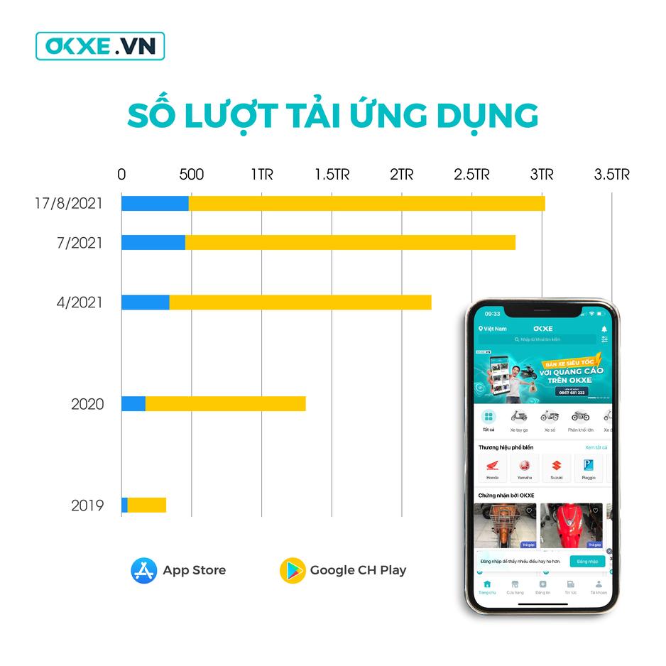 OKXE chính thức cán mốc 3 triệu lượt tải ứng dụng vào ngày 17/8/2021 chỉ sau gần 2 năm ra mắt
